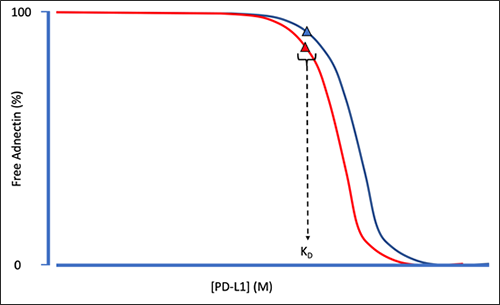 Schematic showing multi-curve affinity analysis