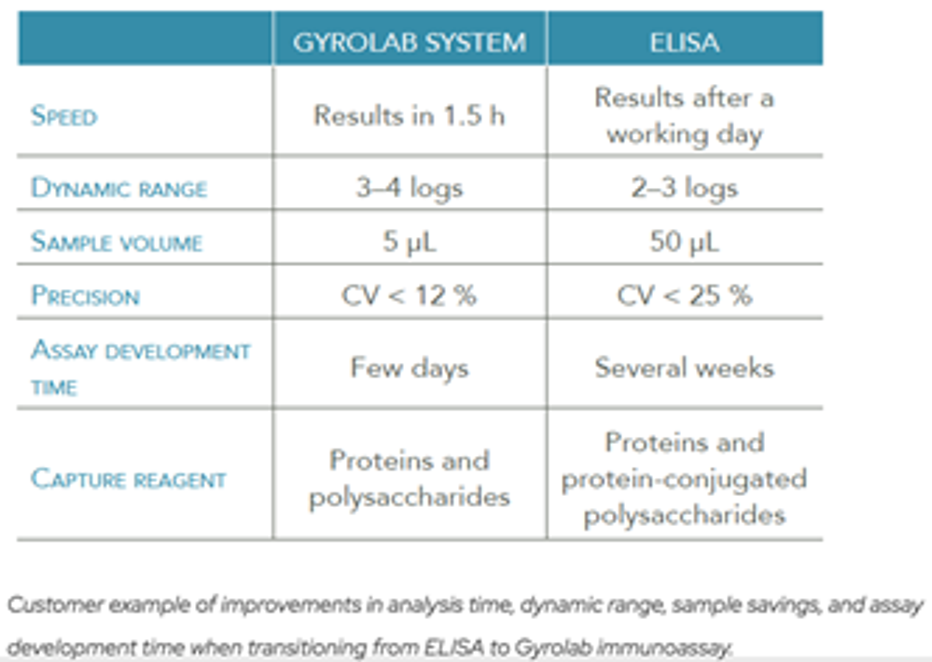 Comparison of Gyrolab immunoassay performance to ELISA